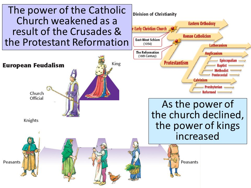The power of the Catholic Church weakened as a result of the Crusades & the Protestant Reformation As the power of the church declined, the power of k