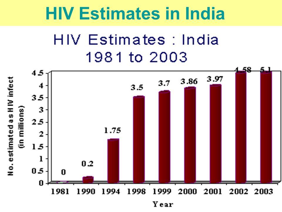 DR. S.K CHATURVEDI HIV Estimates in India