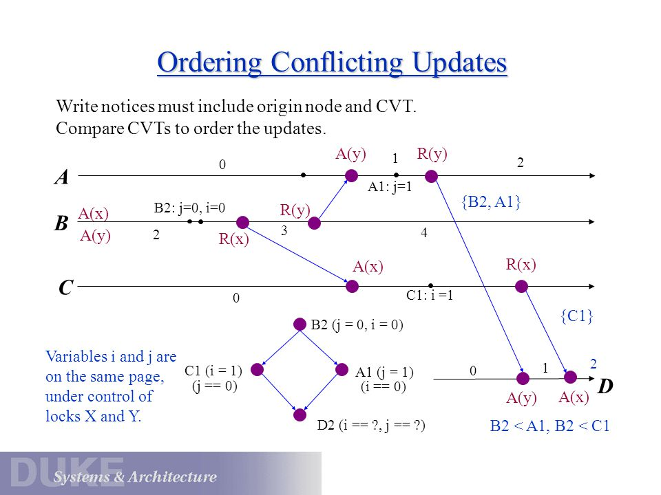 Ordering Conflicting Updates B C D Write notices must include origin node and CVT.