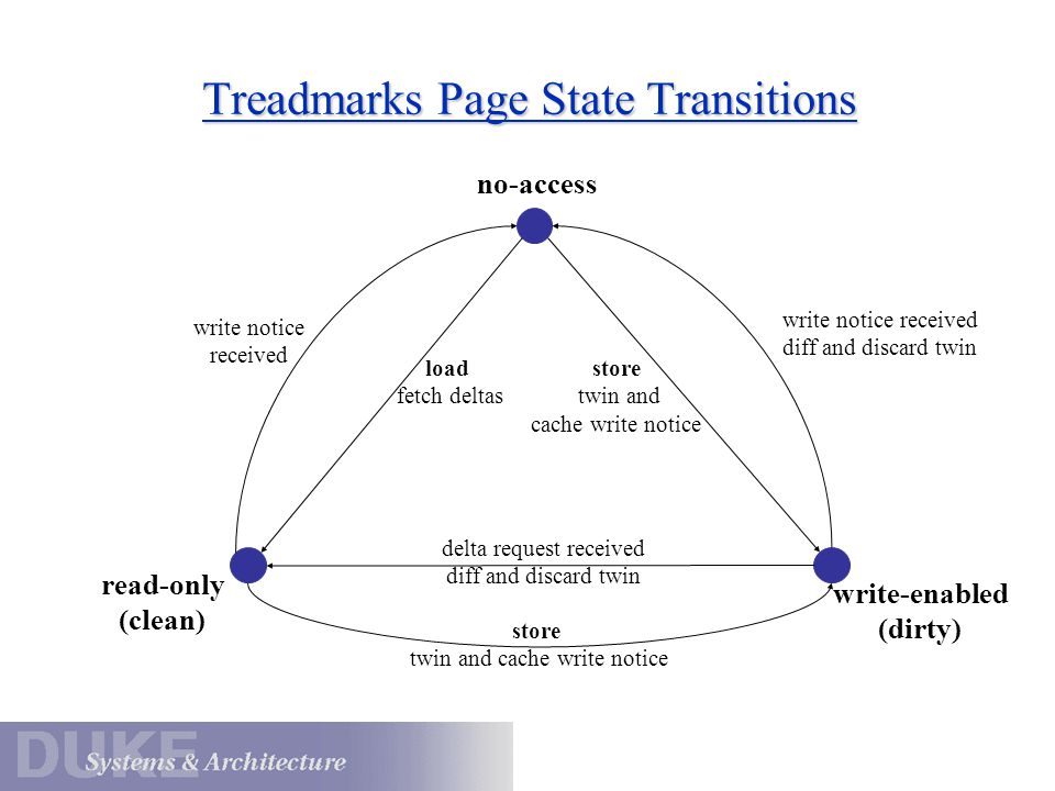 Treadmarks Page State Transitions write notice received load fetch deltas store twin and cache write notice delta request received diff and discard twin store twin and cache write notice write notice received diff and discard twin no-access read-only (clean) write-enabled (dirty)