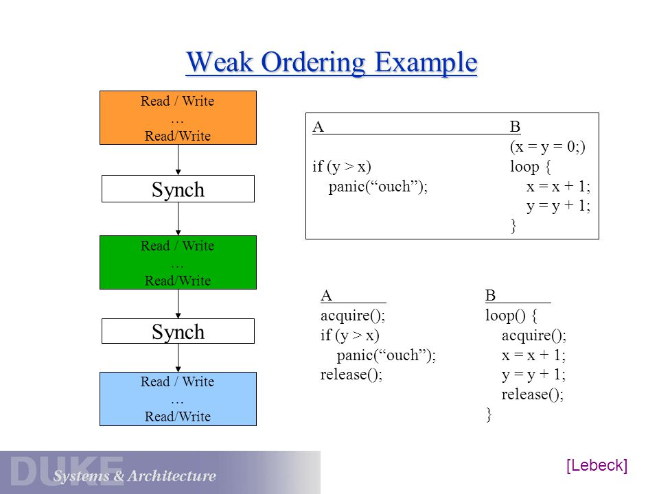 Weak Ordering Example Read / Write … Read/Write … Read/Write … Read/Write Synch AB (x = y = 0;) if (y > x)loop { panic( ouch ); x = x + 1; y = y + 1; } A acquire(); if (y > x) panic( ouch ); release(); B loop() { acquire(); x = x + 1; y = y + 1; release(); } [Lebeck]