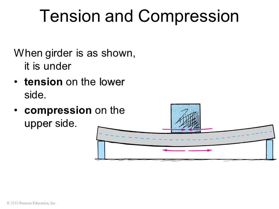 © 2010 Pearson Education, Inc. Tension and Compression When girder is as shown, it is under lowertension on the lower side. uppercompression on the up