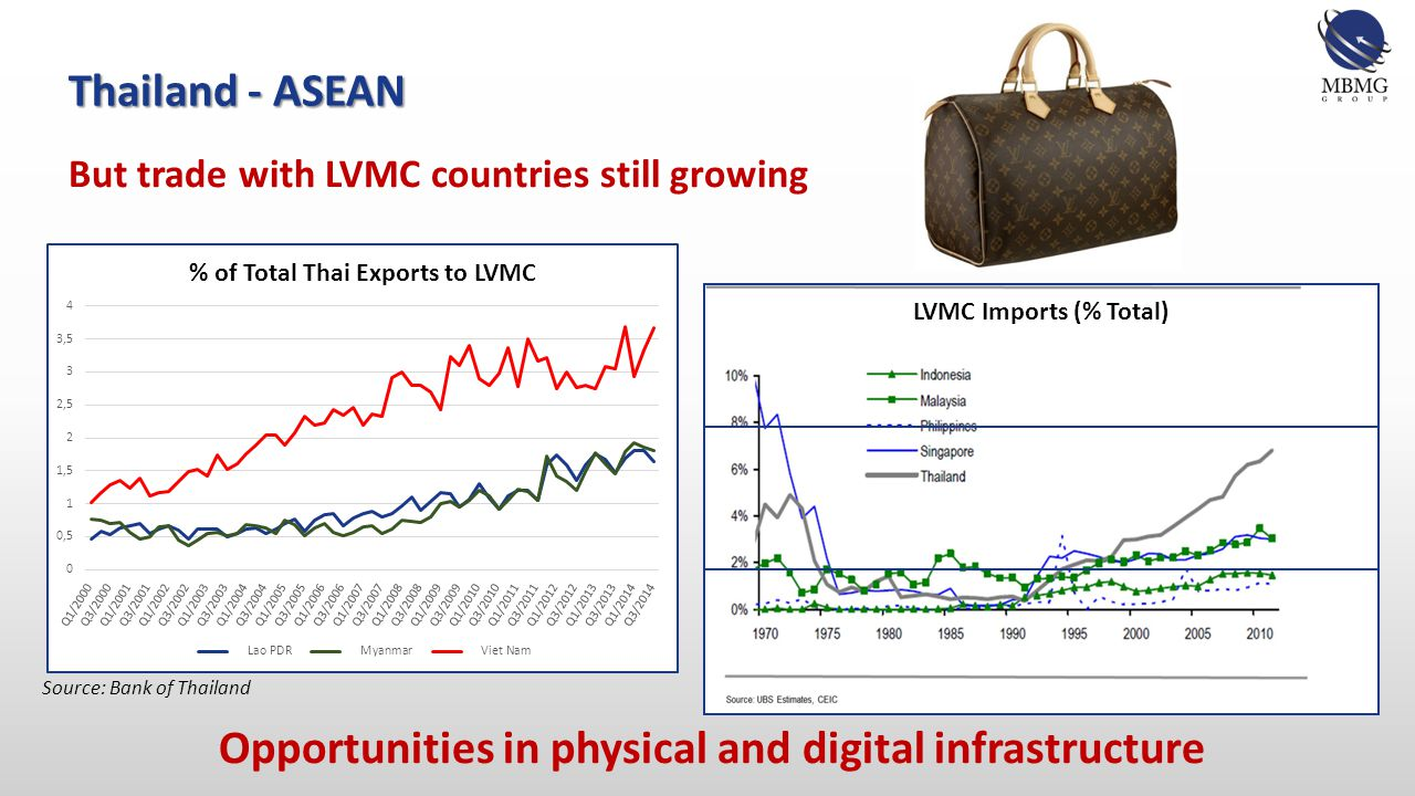 But trade with LVMC countries still growing Thailand - ASEAN Opportunities in physical and digital infrastructure Source: Bank of Thailand LVMC Imports (% Total)