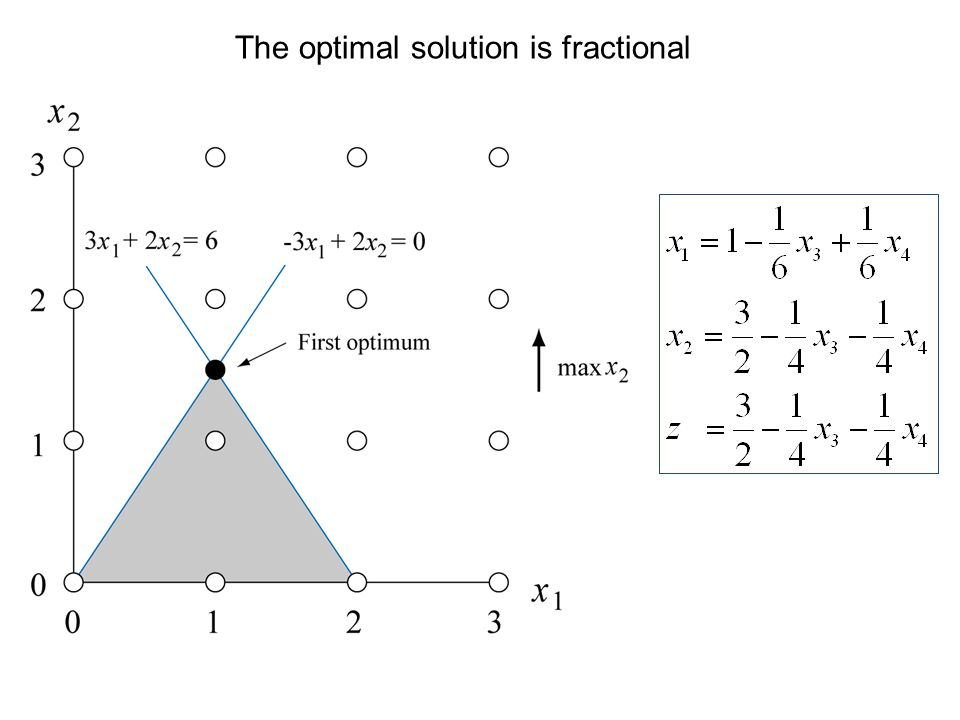 The optimal solution is fractional