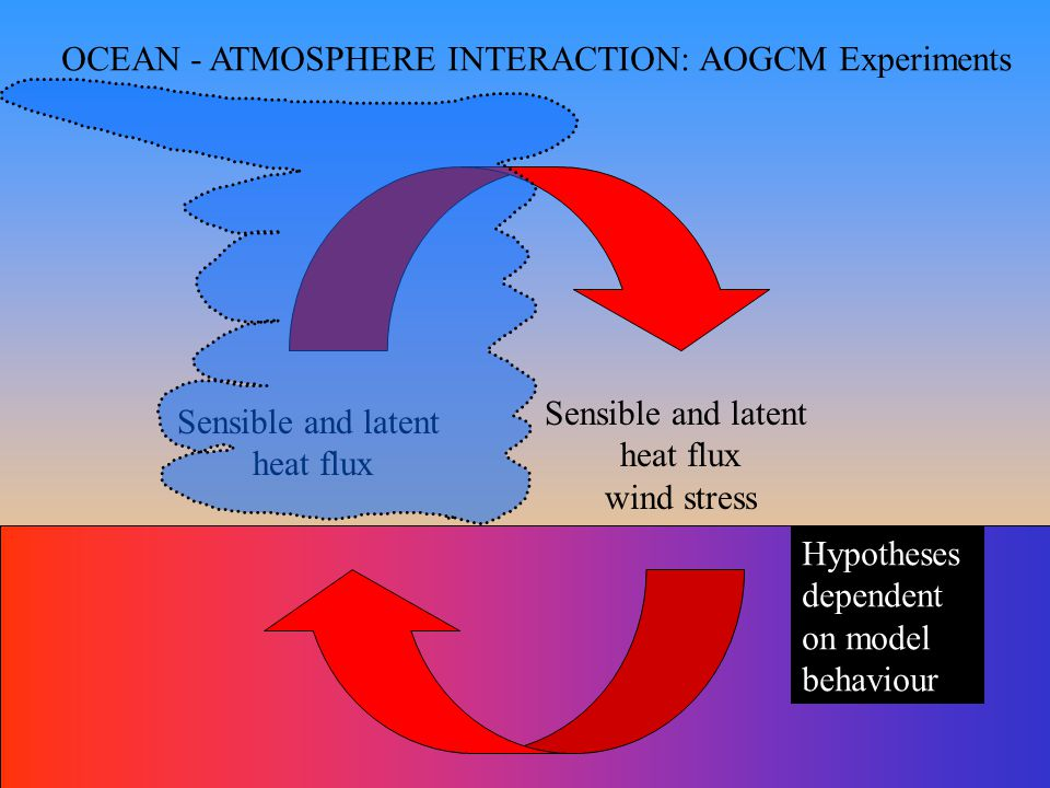 OCEAN - ATMOSPHERE INTERACTION: AOGCM Experiments Sensible and latent heat flux Sensible and latent heat flux wind stress Hypotheses dependent on model behaviour