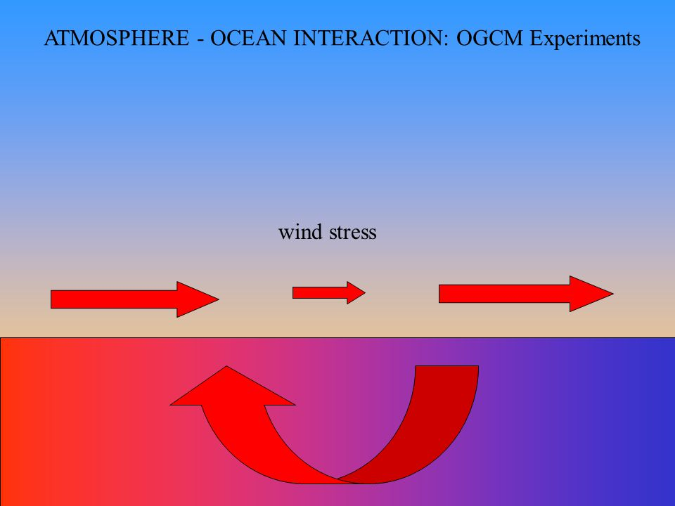 ATMOSPHERE - OCEAN INTERACTION: OGCM Experiments wind stress