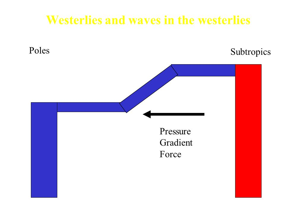 Subtropics Poles Pressure Gradient Force Westerlies and waves in the westerlies