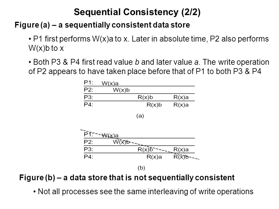 Figure (a) – a sequentially consistent data store P1 first performs W(x)a to x. Later in absolute time, P2 also performs W(x)b to x Both P3 & P4 first