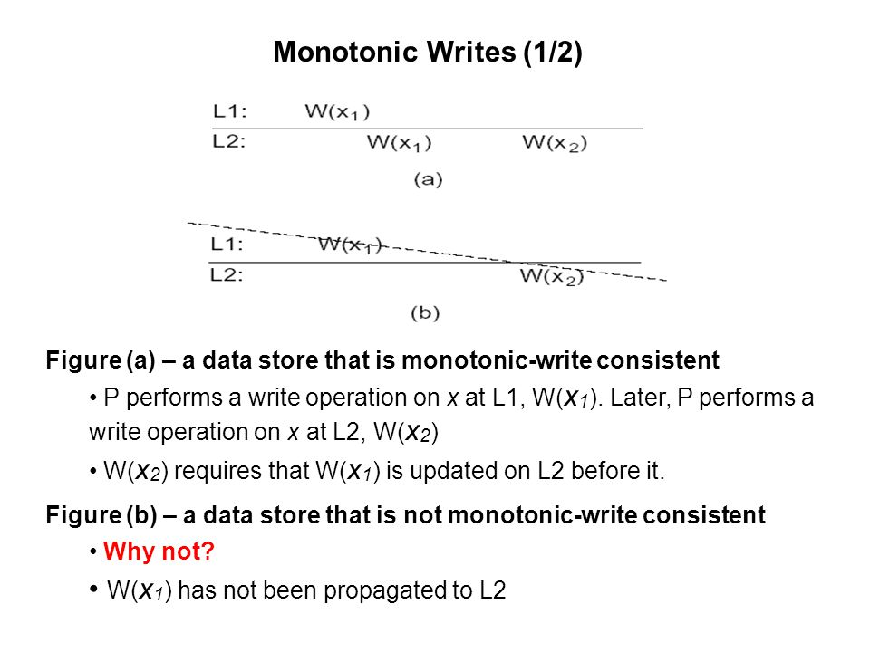 Monotonic Writes (1/2) Figure (a) – a data store that is monotonic-write consistent P performs a write operation on x at L1, W( x 1 ). Later, P perfor