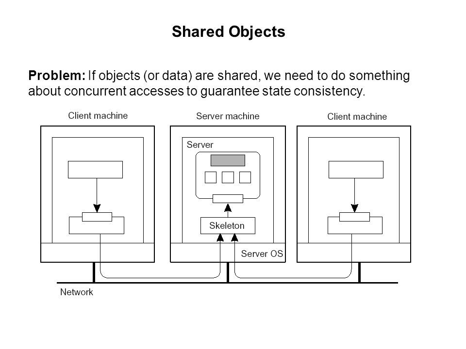 Shared Objects Problem: If objects (or data) are shared, we need to do something about concurrent accesses to guarantee state consistency.