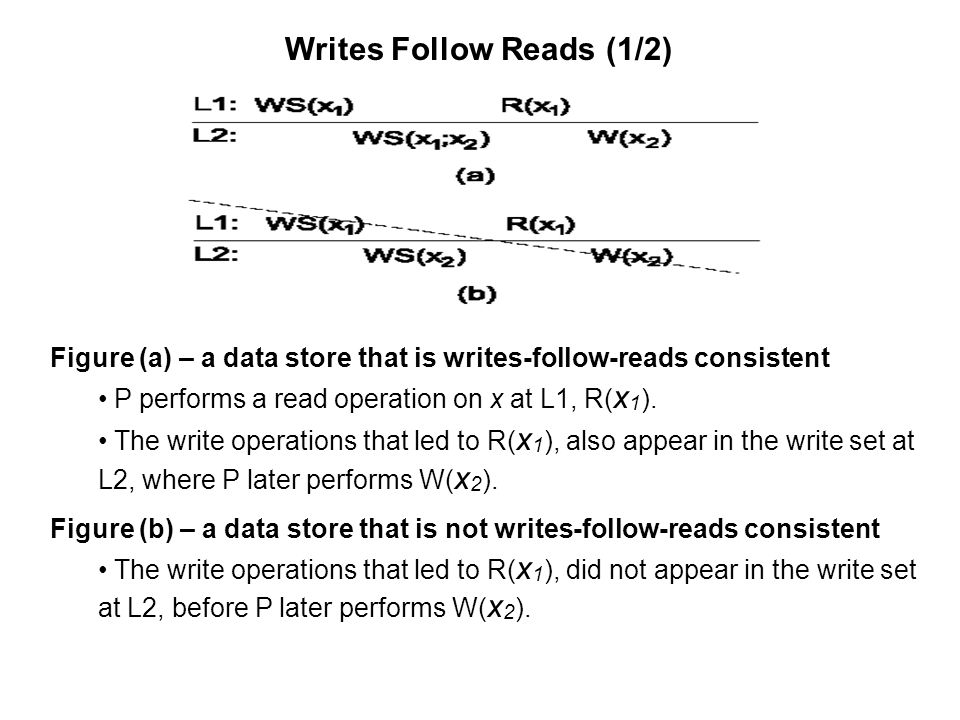 Writes Follow Reads (1/2) Figure (a) – a data store that is writes-follow-reads consistent P performs a read operation on x at L1, R( x 1 ). The write