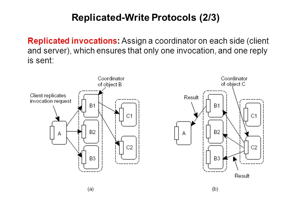 Replicated invocations: Assign a coordinator on each side (client and server), which ensures that only one invocation, and one reply is sent: Replicat