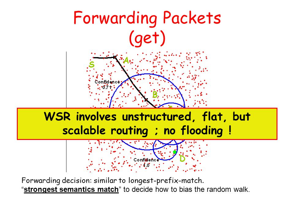 Forwarding Packets (get) Forwarding decision: similar to longest-prefix-match.