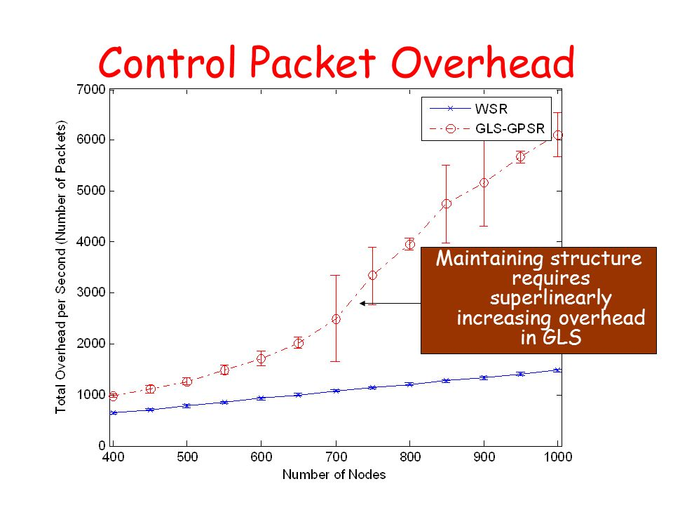 Control Packet Overhead Maintaining structure requires superlinearly increasing overhead in GLS