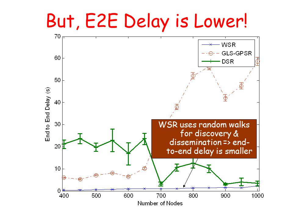 But, E2E Delay is Lower.