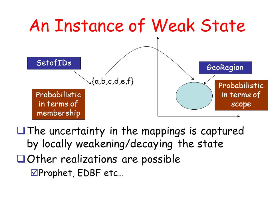 An Instance of Weak State  The uncertainty in the mappings is captured by locally weakening/decaying the state  Other realizations are possible  Prophet, EDBF etc… {a,b,c,d,e,f} Probabilistic in terms of membership SetofIDs GeoRegion Probabilistic in terms of scope
