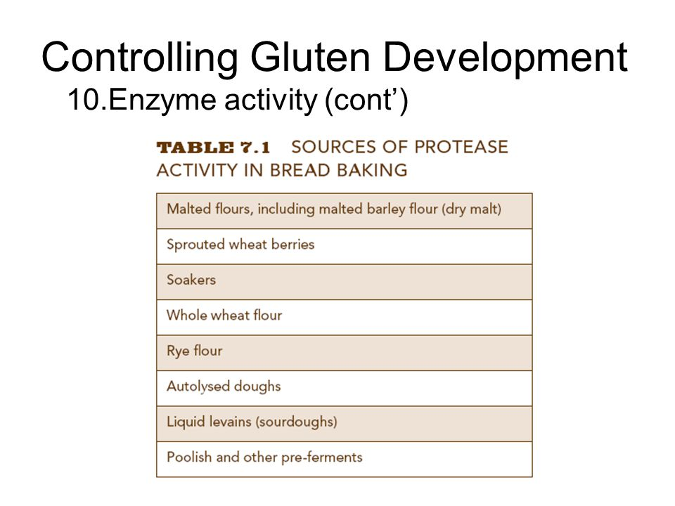 Controlling Gluten Development 10.Enzyme activity (cont')
