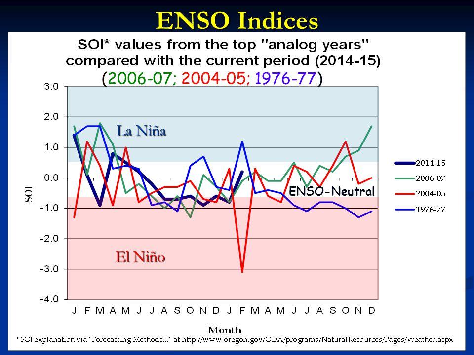 ENSO Indices El Niño La Niña (2006-07; 2004-05; 1976-77) ENSO-Neutral