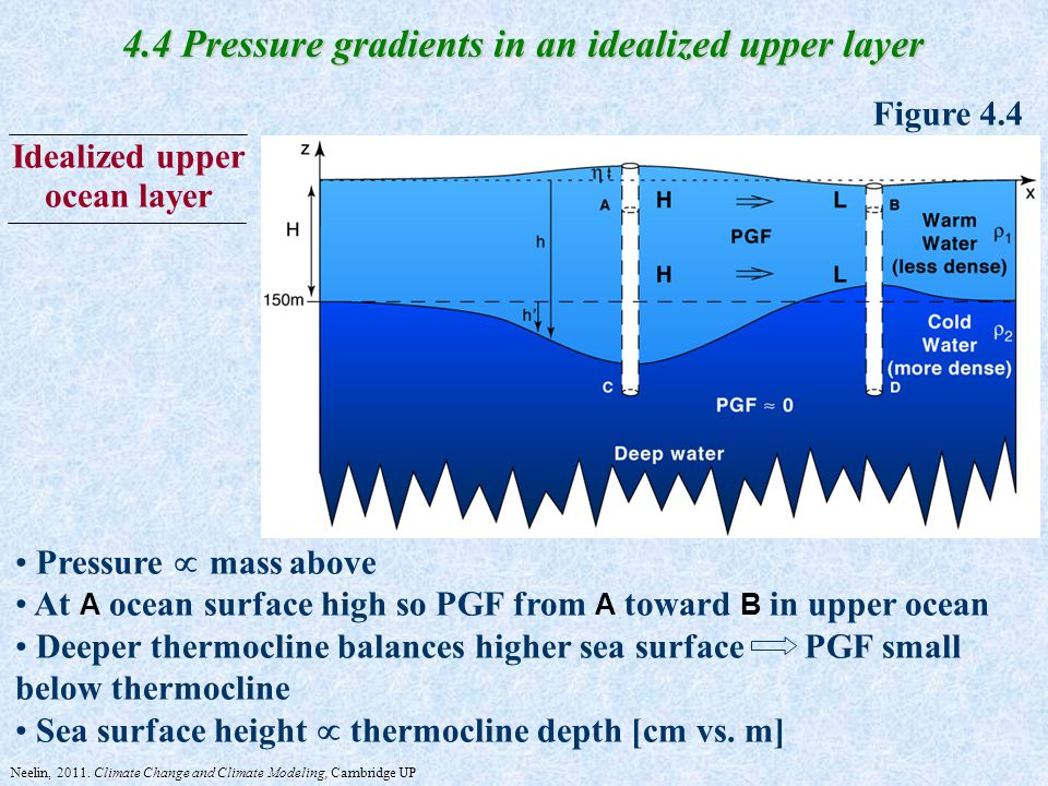 Idealized upper ocean layer 4.4 Pressure gradients in an idealized upper layer Figure 4.4 Pressure  mass above At A ocean surface high so PGF from A toward B in upper ocean Deeper thermocline balances higher sea surface PGF small below thermocline Sea surface height  thermocline depth [cm vs.