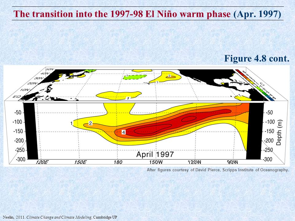 The transition into the 1997-98 El Niño warm phase (Apr.