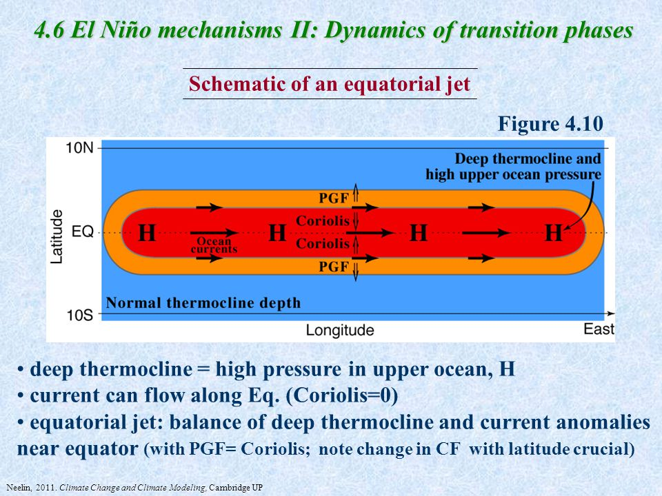 Schematic of an equatorial jet Figure 4.10 4.6 El Niño mechanisms II: Dynamics of transition phases deep thermocline = high pressure in upper ocean, H current can flow along Eq.