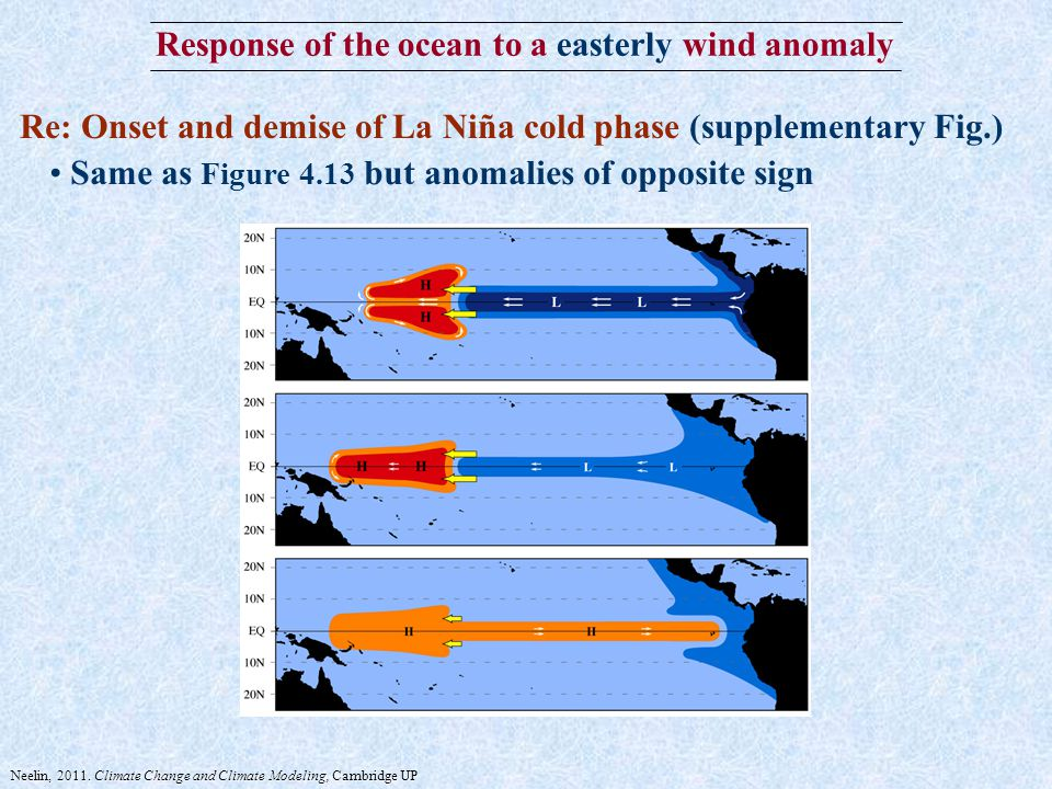 Response of the ocean to a easterly wind anomaly Re: Onset and demise of La Niña cold phase (supplementary Fig.) Same as Figure 4.13 but anomalies of opposite sign Neelin, 2011.