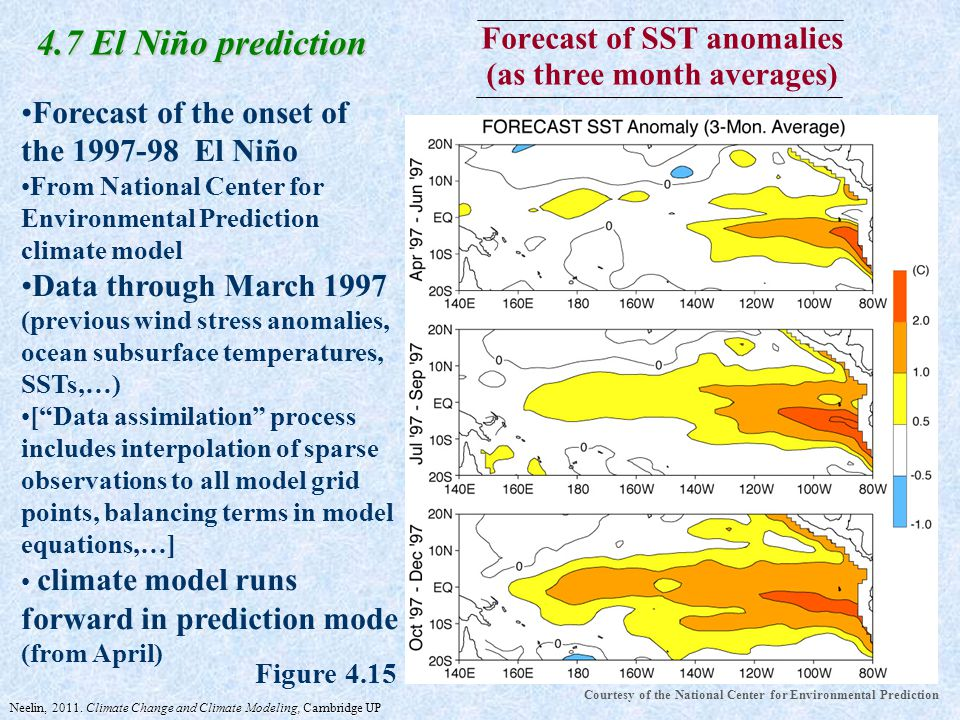 Forecast of SST anomalies (as three month averages) 4.7 El Niño prediction Forecast of the onset of the 1997-98 El Niño From National Center for Environmental Prediction climate model Data through March 1997 (previous wind stress anomalies, ocean subsurface temperatures, SSTs,…) [ Data assimilation process includes interpolation of sparse observations to all model grid points, balancing terms in model equations,…] climate model runs forward in prediction mode (from April) Courtesy of the National Center for Environmental Prediction Figure 4.15 Neelin, 2011.