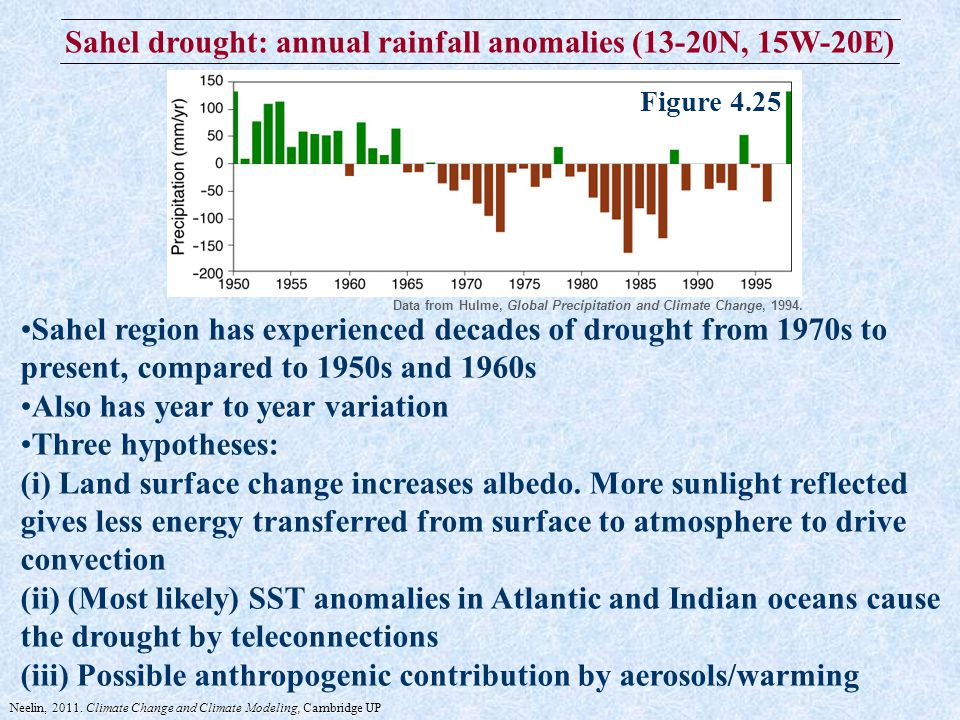 Sahel drought: annual rainfall anomalies (13-20N, 15W-20E) Sahel region has experienced decades of drought from 1970s to present, compared to 1950s and 1960s Also has year to year variation Three hypotheses: (i) Land surface change increases albedo.