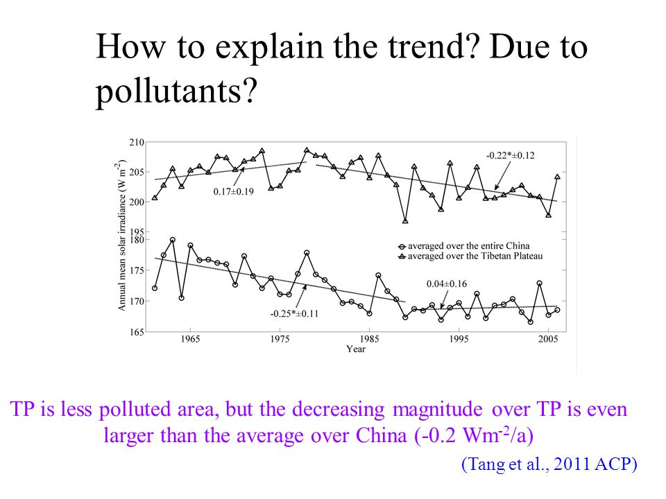 How to explain the trend.Due to pollutants.
