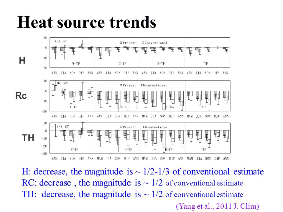 Heat source trends H Rc TH H: decrease, the magnitude is ~ 1/2-1/3 of conventional estimate RC: decrease, the magnitude is ~ 1/2 of conventional estimate TH: decrease, the magnitude is ~ 1/2 of conventional estimate (Yang et al., 2011 J.