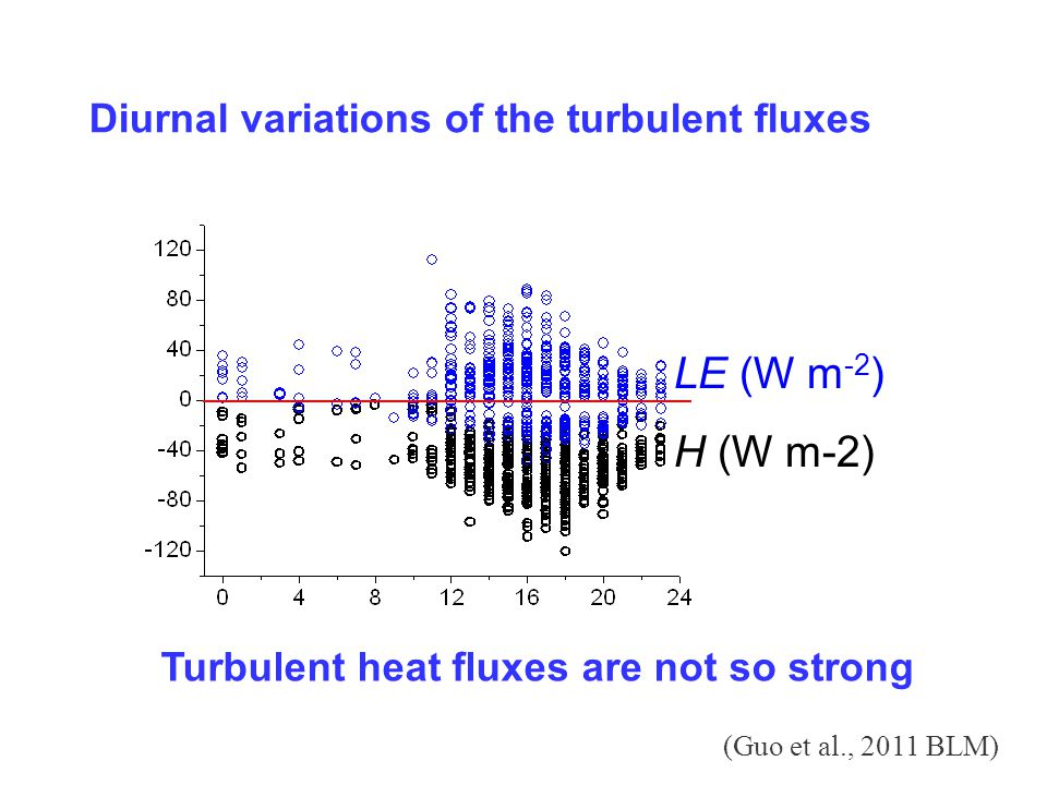 LE (W m -2 ) H (W m-2) Diurnal variations of the turbulent fluxes (Guo et al., 2011 BLM) Turbulent heat fluxes are not so strong