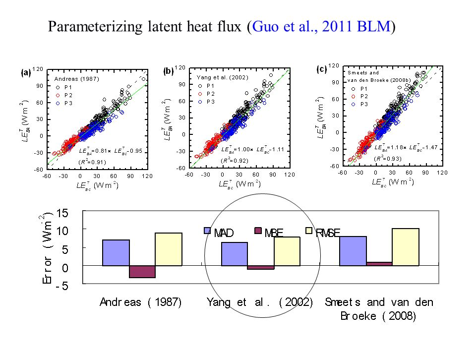 Parameterizing latent heat flux (Guo et al., 2011 BLM)