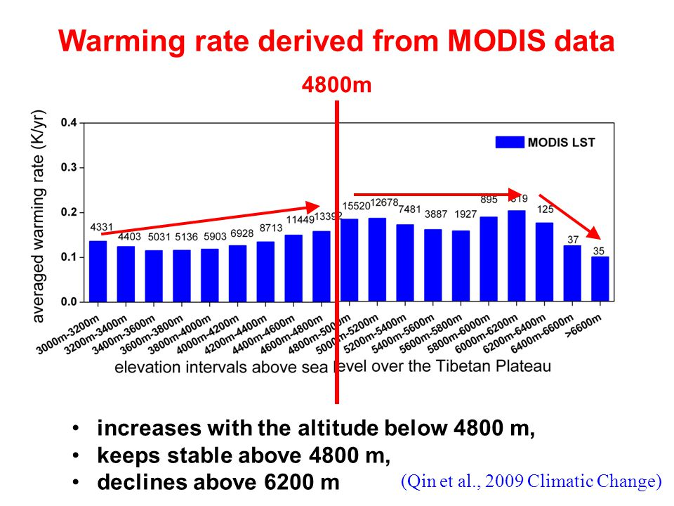 Warming rate derived from MODIS data .