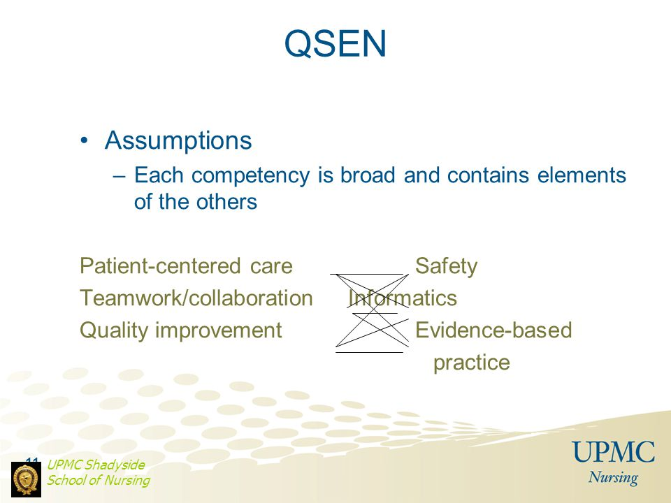 11 QSEN Assumptions –Each competency is broad and contains elements of the others Patient-centered careSafety Teamwork/collaborationInformatics Qualit