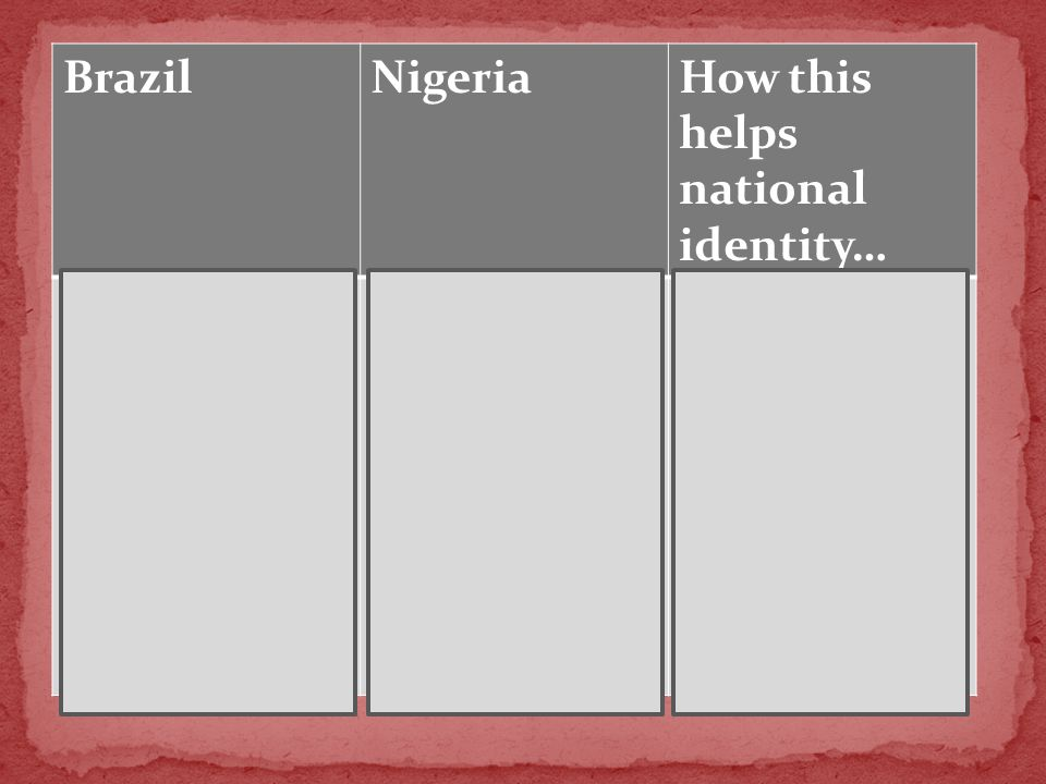 BrazilNigeriaHow this helps national identity… Relocated capital from Rio de Janeiro to Brasilia in order to relocate population to a central area Helps develop the interior which was mostly inhabited Break ties with colonial past (importance of cities along the coast to provide to Portugal) Relocated capital from Lagos to Abuja Since Nigeria is comprised of so many ethnic groups, there has been constant conflict Capital was relocated to a central location to accommodate different ethnic groups Strengthens the state and provides stability