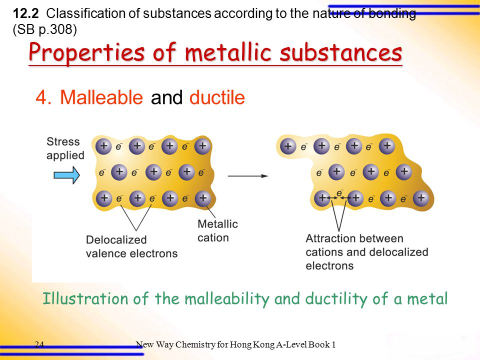 New Way Chemistry for Hong Kong A-Level Book 123 Properties of metallic substances 1.High melting and boiling points 2.Good conductors of heat and electricity 3.High density 12.2 Classification of substances according to the nature of bonding (SB p.308)