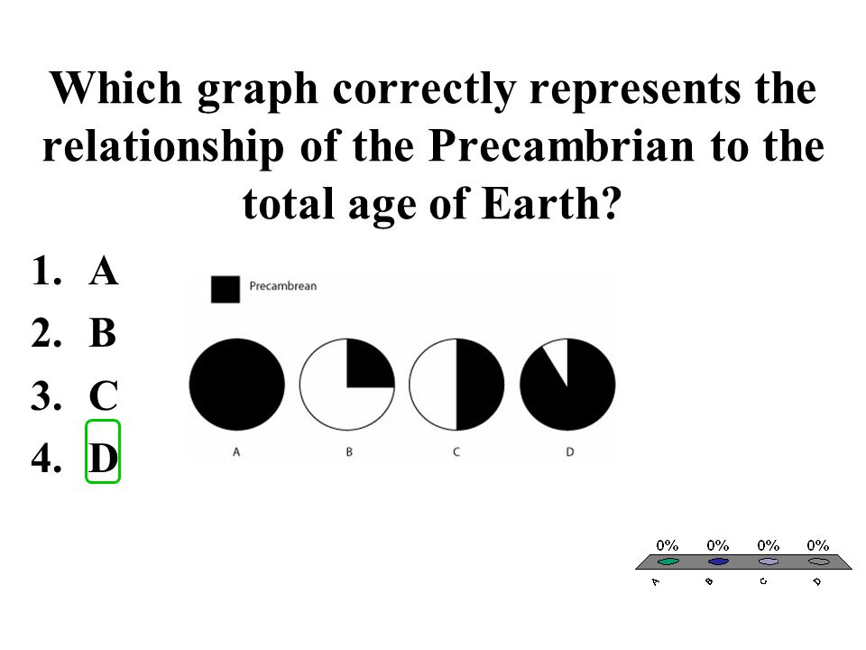 The average temperature on Earth has changed through the course of Earth's history. 1.True 2.False