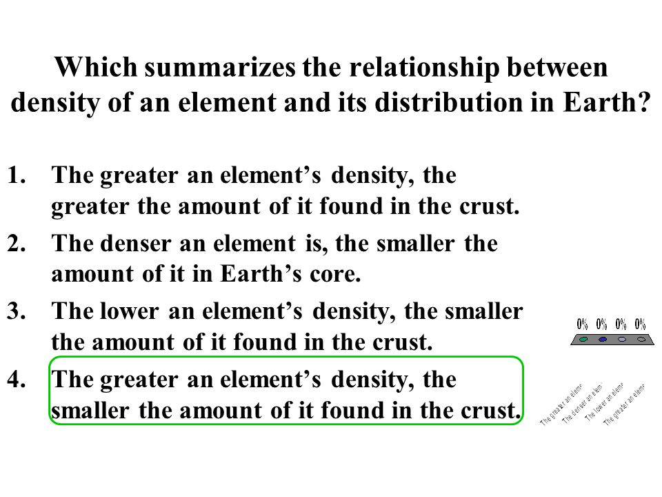 Which diagram best represents the relationship of the landmass of Archean cratons to the total landmass of Earth.