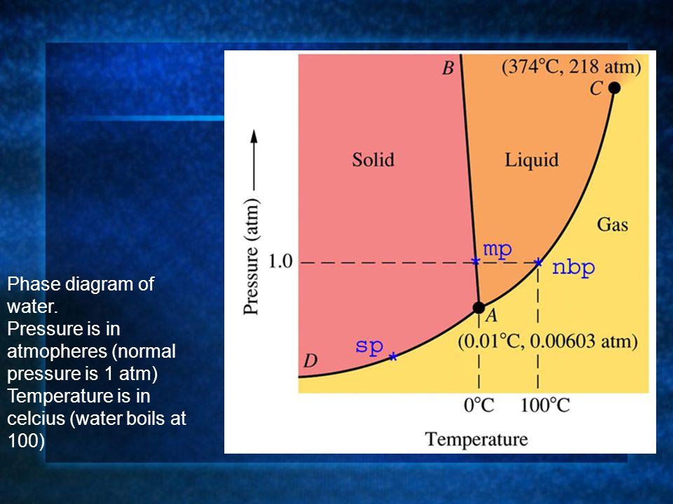 Phase diagram of water. Pressure is in atmopheres (normal pressure is 1 atm) Temperature is in celcius (water boils at 100)