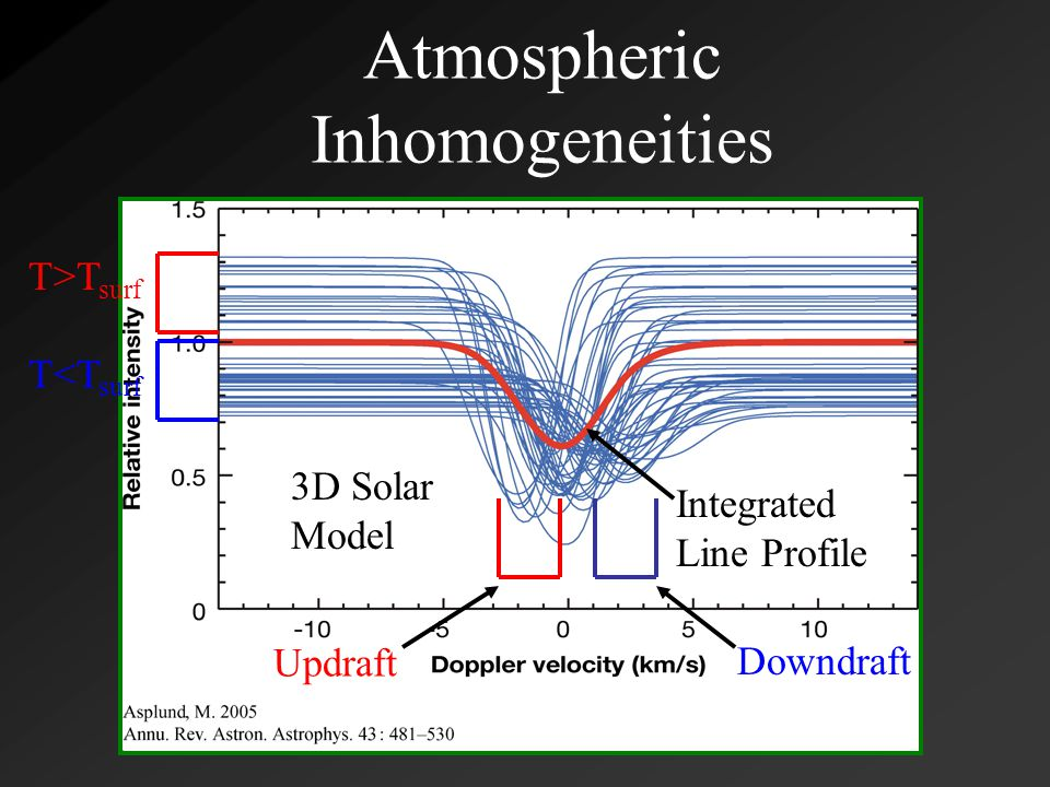 Atmospheric Inhomogeneities Integrated Line Profile T>T surf T<T surf Updraft Downdraft 3D Solar Model