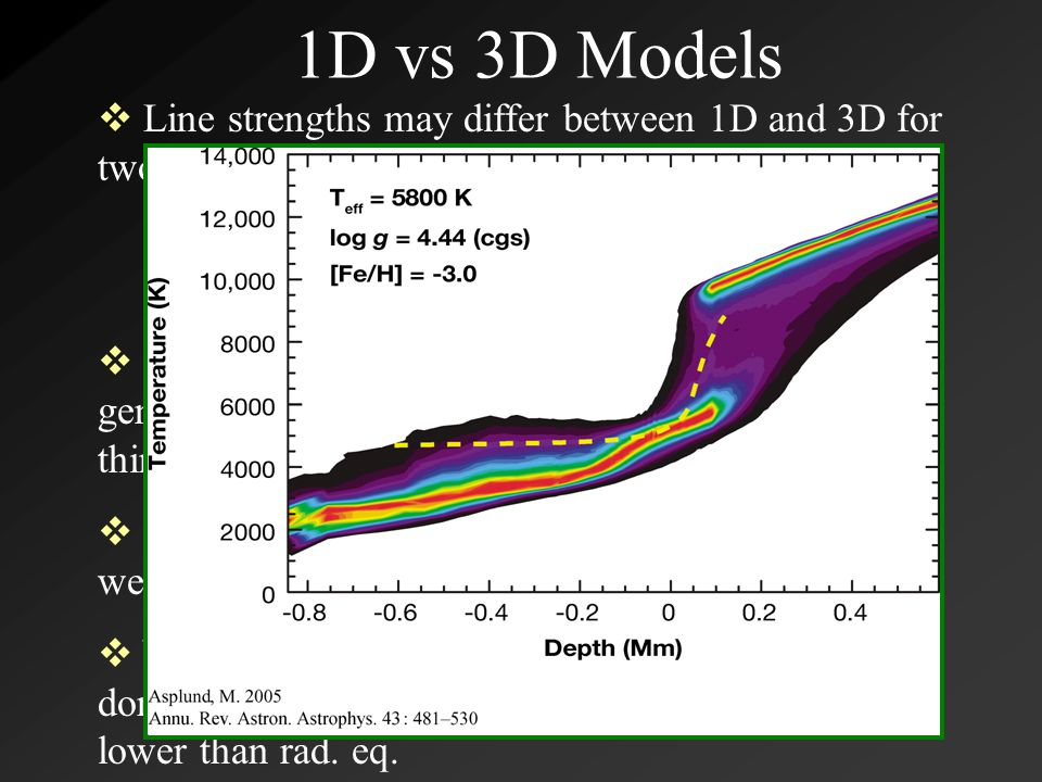 1D vs 3D Models  Line strengths may differ between 1D and 3D for two reasons  (1) different mean atmospheric structures and (2) the existence of atmospheric inhomogeneities  [Fe/H]~0.0, the abundance of spectral lines generates sufficient radiative heating in optically thin layers so ~radiative equilibrium  Lower [Fe/H], paucity of lines gives much weaker coupling between the radiation field and gas  Near adiabatic cooling of upflowing material dominates over radiative heating and T considerably lower than rad.