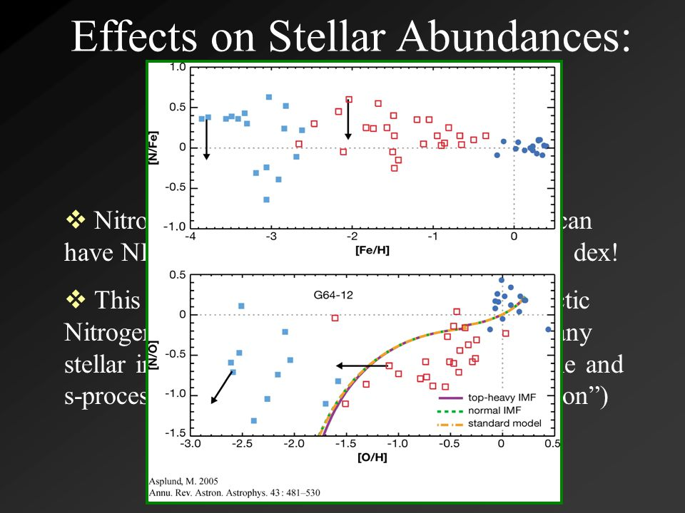 Effects on Stellar Abundances: Nitrogen  Nitrogen abundances determined from NH can have NLTE corrections ranging up to almost -1 dex.