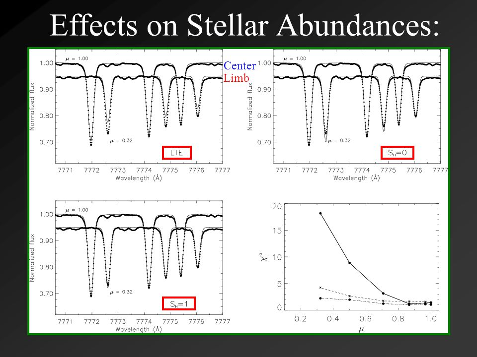 Effects on Stellar Abundances: Oxygen  Notoriously difficult to obtain accurate abundances  O I triplet at ~7770 Å likely not formed in LTE (seemingly proven by center-to-limb estimates)  The departures are mostly due to photon losses, so at least a two level atom can be used  S υ <B υ, so the line will be stronger in NLTE Center Limb