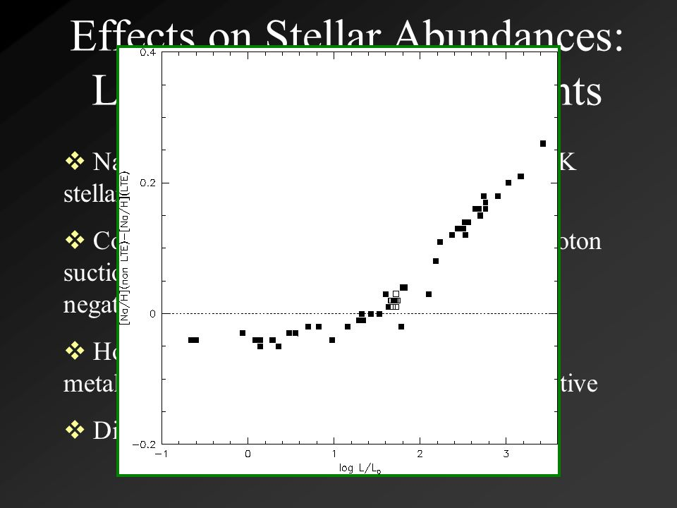 Effects on Stellar Abundances: Light and Fe-Peak Elements  Na I D resonance lines are quite strong in F-K stellar spectra  Combination of resonance scattering and photon suction should cause a flow to Na II (always negative NLTE correction)  However, Gratton et al.