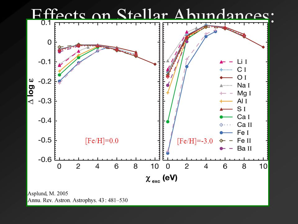 Effects on Stellar Abundances: Light and Fe-Peak Elements  Fe II lines possibly immune from NLTE  BUT, same process driving Fe I overionization causes photon pumping in UV resonance lines of Fe II  However, Fe II corrections are likely only of order +0.05-+0.1 dex  Fe I/II NLTE effects have significant impact on stellar abundance determination techniques [Fe/H]=0.0 [Fe/H]=-3.0