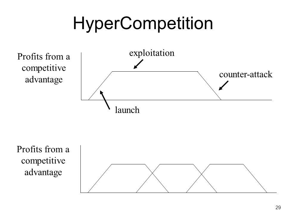 29 HyperCompetition Profits from a competitive advantage launch exploitation counter-attack Profits from a competitive advantage