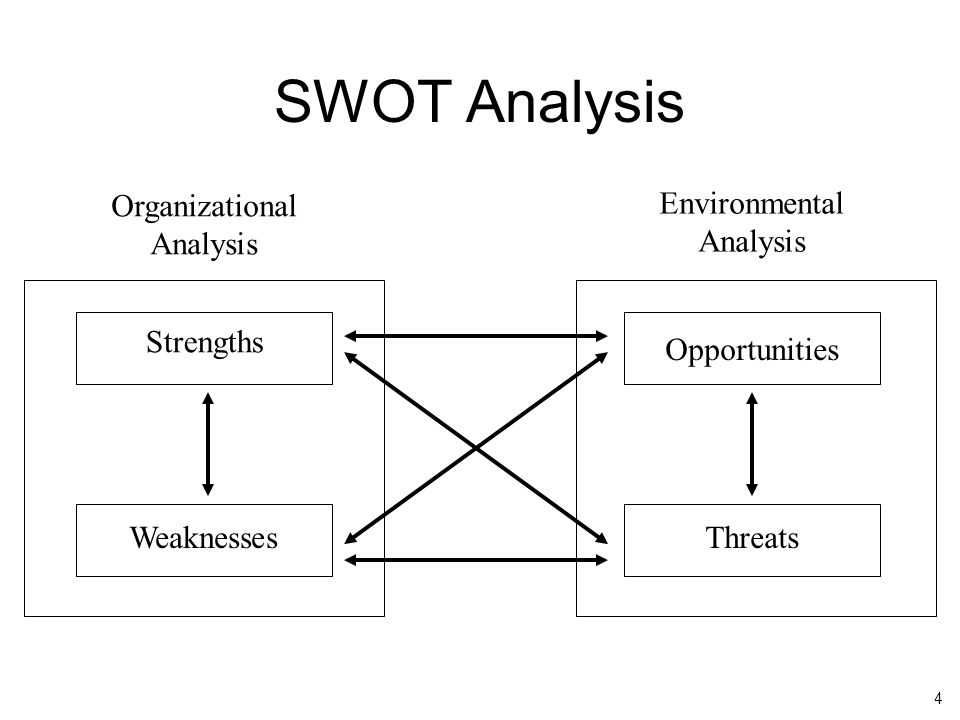 4 SWOT Analysis Organizational Analysis Environmental Analysis Strengths Weaknesses Opportunities Threats