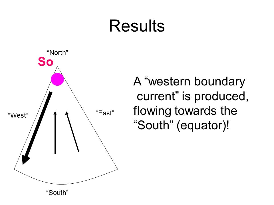 Results So A western boundary current is produced, flowing towards the South (equator).