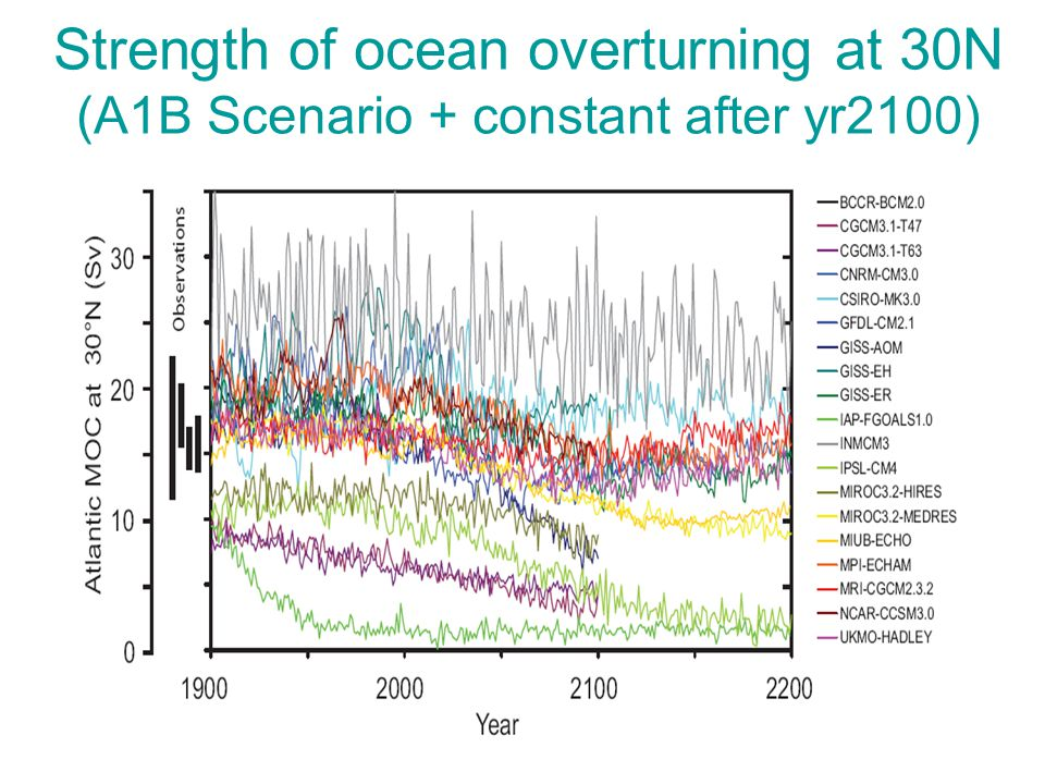 Strength of ocean overturning at 30N (A1B Scenario + constant after yr2100)