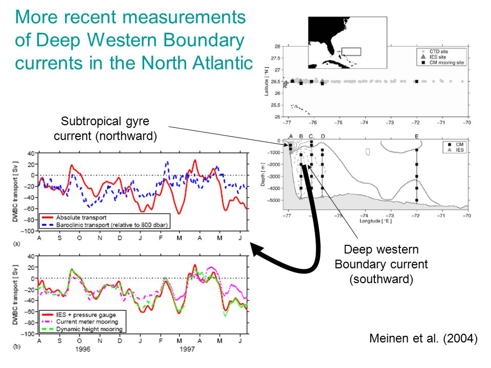 More recent measurements of Deep Western Boundary currents in the North Atlantic Meinen et al.